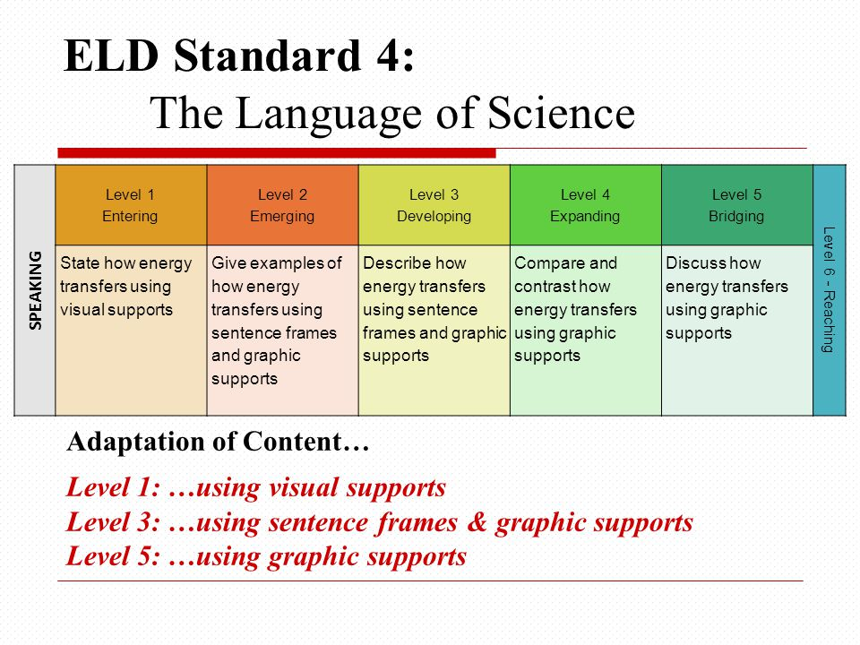 SPEAKING Level 1 Entering Level 2 Emerging Level 3 Developing Level 4 Expanding Level 5 Bridging Level 6 - Reaching State how energy transfers using visual supports Give examples of how energy transfers using sentence frames and graphic supports Describe how energy transfers using sentence frames and graphic supports Compare and contrast how energy transfers using graphic supports Discuss how energy transfers using graphic supports ELD Standard 4: The Language of Science Adaptation of Content… Level 1: …using visual supports Level 3: …using sentence frames & graphic supports Level 5: …using graphic supports
