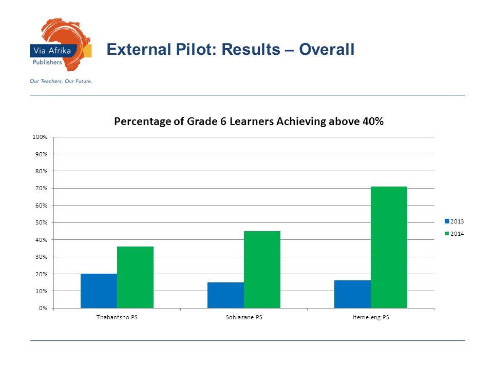 External Pilot: Results – Overall