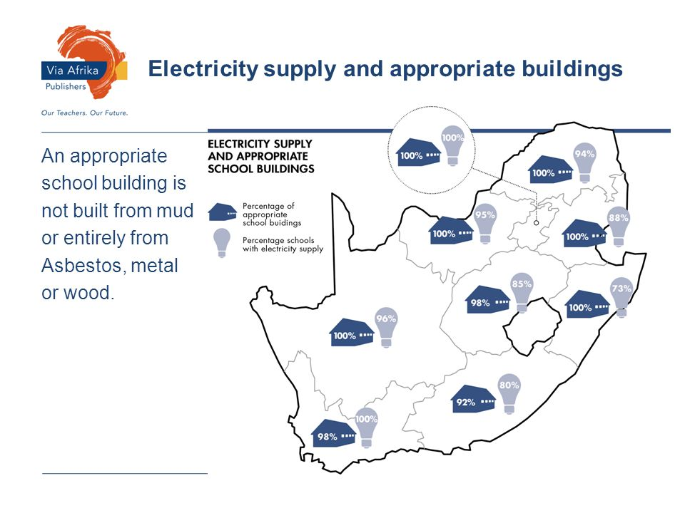 An appropriate school building is not built from mud or entirely from Asbestos, metal or wood. Electricity supply and appropriate buildings