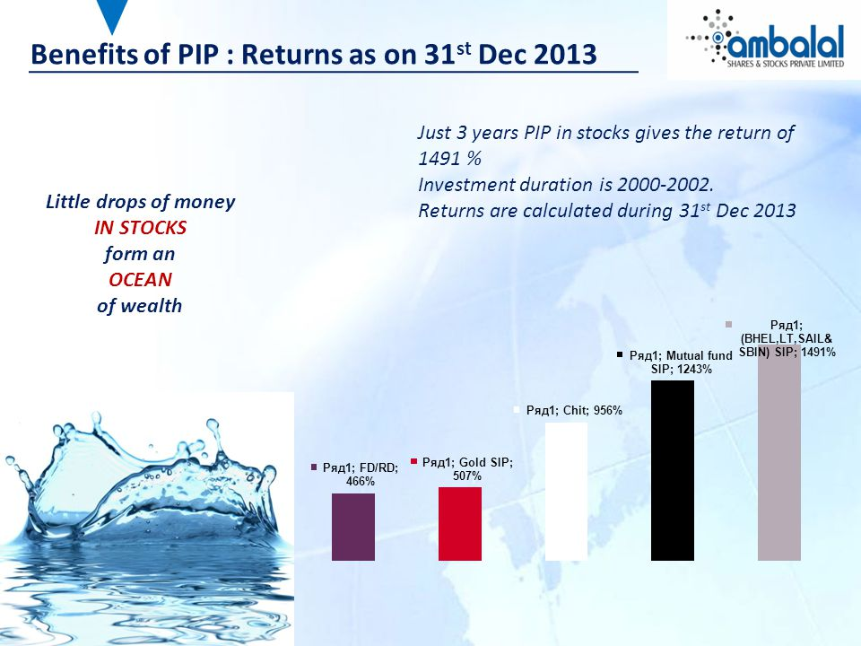 Benefits of PIP : Returns as on 31 st Dec 2013 Just 3 years PIP in stocks gives the return of 1491 % Investment duration is 2000-2002.