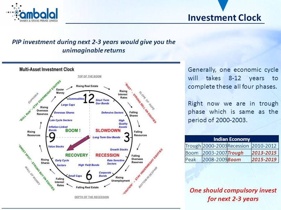 Investment Clock Generally, one economic cycle will takes 8-12 years to complete these all four phases.