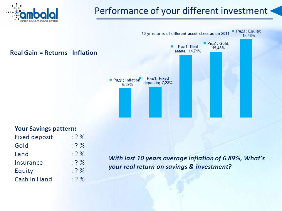 Performance of your different investment With last 10 years average inflation of 6.89%, What s your real return on savings & investment.