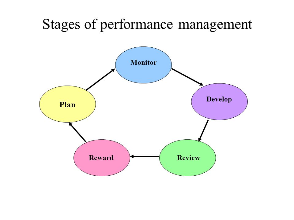 Stages of performance management Plan Monitor Develop ReviewReward