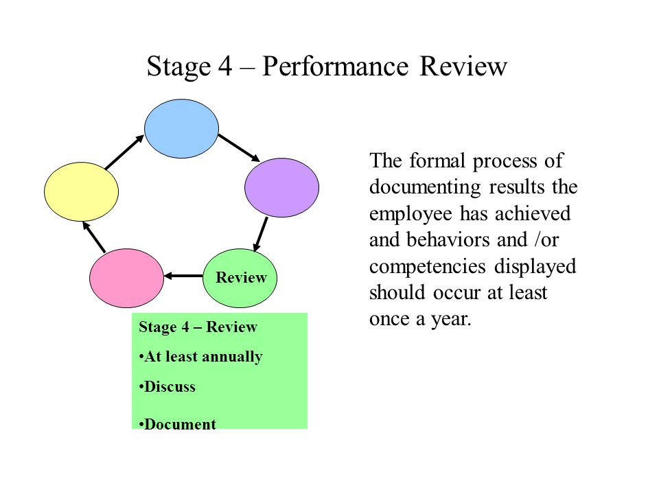 Stage 4 – Performance Review The formal process of documenting results the employee has achieved and behaviors and /or competencies displayed should o