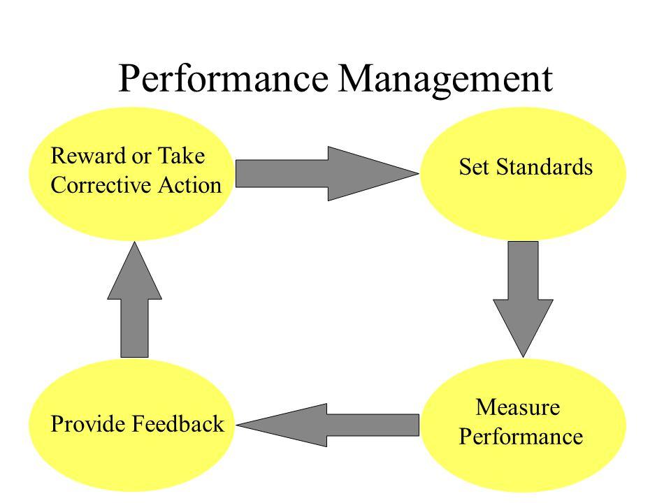 Performance Management Reward or Take Corrective Action Reward or Take Corrective Action Set Standards Provide Feedback Measure Performance