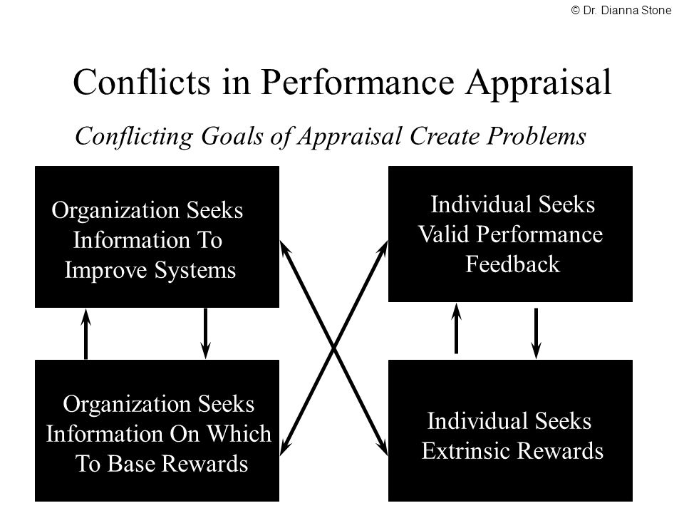 Conflicts in Performance Appraisal Conflicting Goals of Appraisal Create Problems Organization Seeks Information To Improve Systems Individual Seeks V
