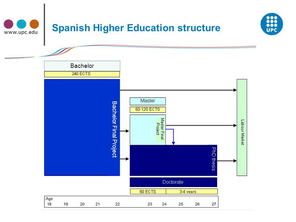 www.upc.edu 4 Spanish Higher Education structure Bachelor Bachelor Final Project