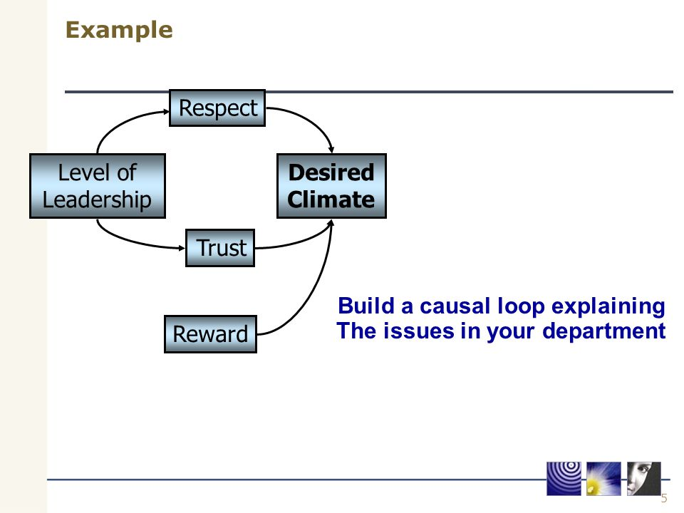 5 Example Desired Climate Respect Reward Level of Leadership Trust Build a causal loop explaining The issues in your department