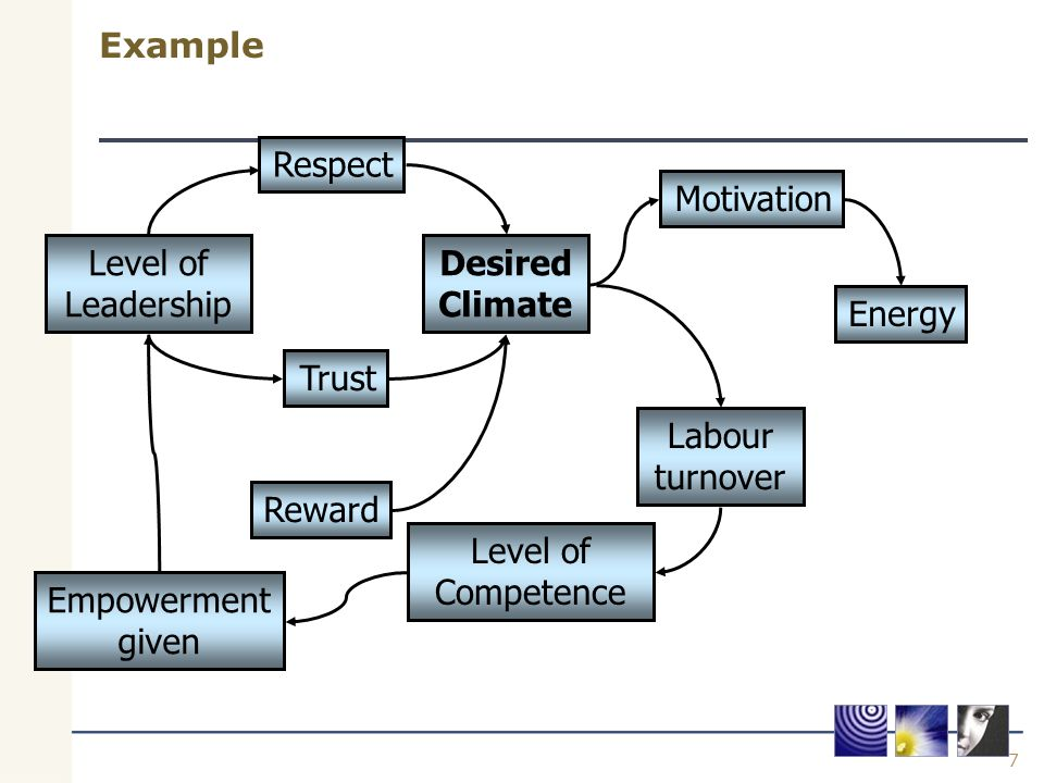 7 Example Desired Climate Respect Reward Level of Leadership Trust Motivation Energy Labour turnover Level of Competence Empowerment given