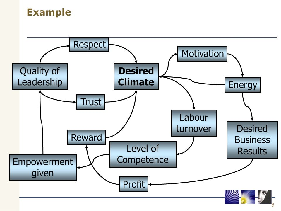 8 Example Desired Climate Respect Reward Quality of Leadership Trust Motivation Energy Labour turnover Level of Competence Empowerment given Desired B