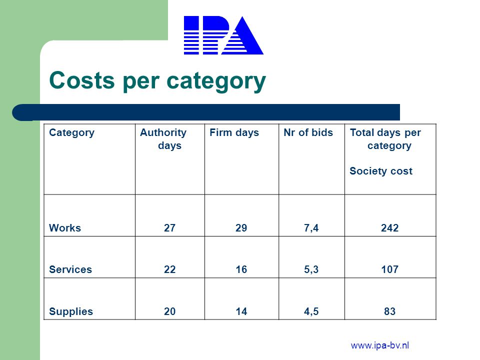 www.ipa-bv.nl Time frame expenditure per procedure Type of procurement Authority days Firm daysNr of bidsTotal days per competition EU Funds24 5,4154 Restricted28195,5130 Negotiated22204,8116 Open21155,7107 Frame work1614470