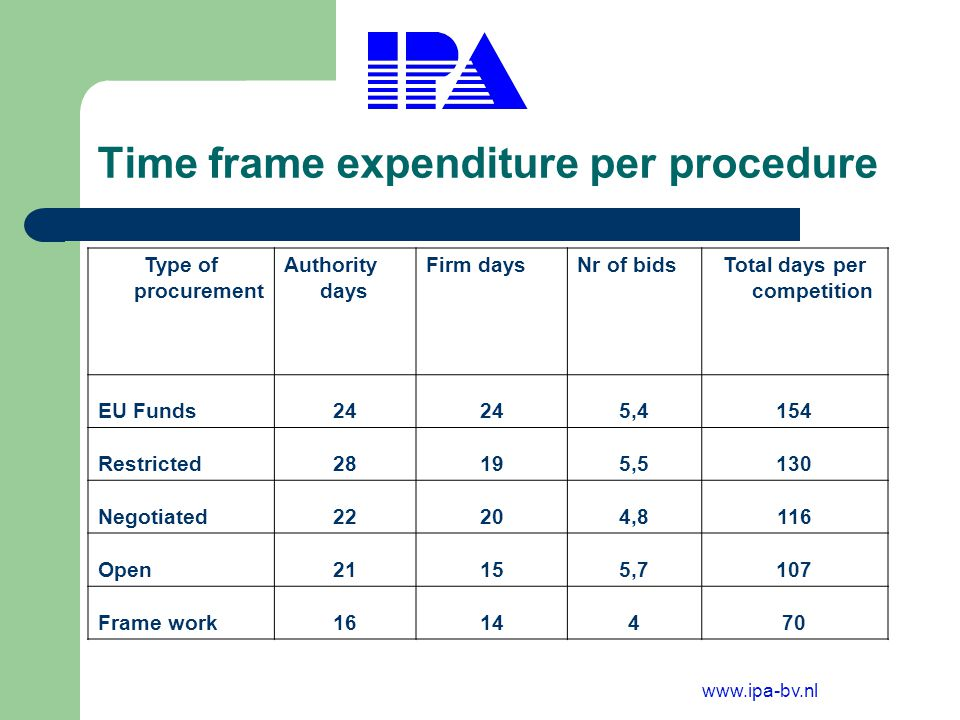 www.ipa-bv.nl Time / cost per country Cost per country Authority days Authority days per bid Firm days Nr of bids Total days per procurement Iceland162,5436,5292 Germany182,4177,6147 Slovakia3818302,1101 Netherlands213,8135,592 Romania318,2153,888