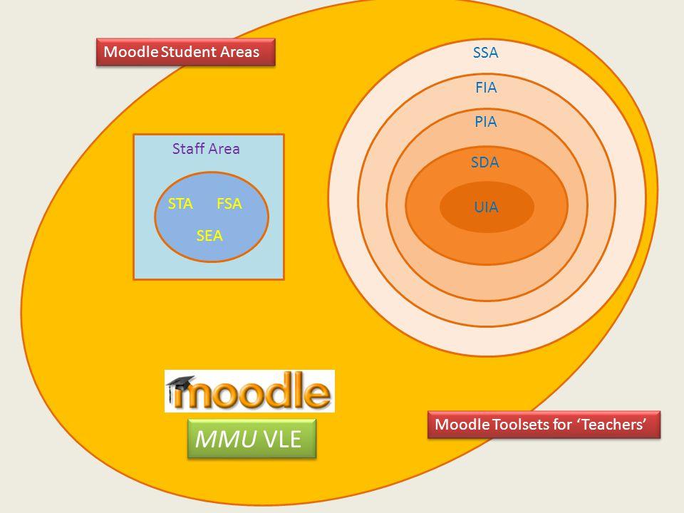 UIA PIA SDA FIA SSA STAFSA SEA Staff Area Moodle Toolsets for 'Teachers' Moodle Student Areas MMU VLE