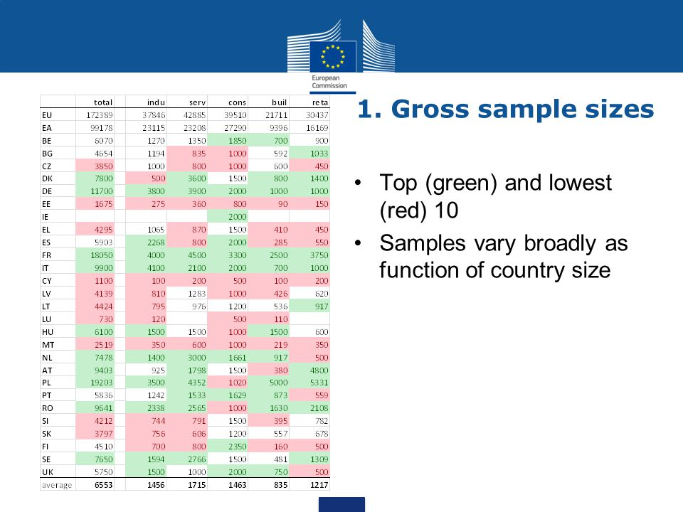 Gross sample sizes (total) Outliers particularly visible for large countries Response rates have to be taken into account