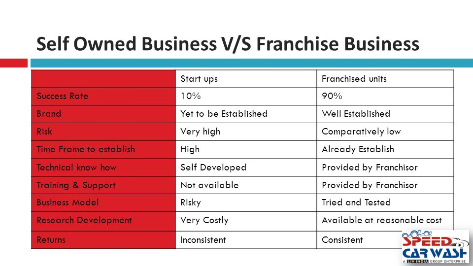 Self Owned Business V/S Franchise Business Start upsFranchised units Success Rate10%90% BrandYet to be EstablishedWell Established RiskVery highComparatively low Time Frame to establishHighAlready Establish Technical know howSelf DevelopedProvided by Franchisor Training & SupportNot availableProvided by Franchisor Business ModelRiskyTried and Tested Research DevelopmentVery CostlyAvailable at reasonable cost ReturnsInconsistentConsistent