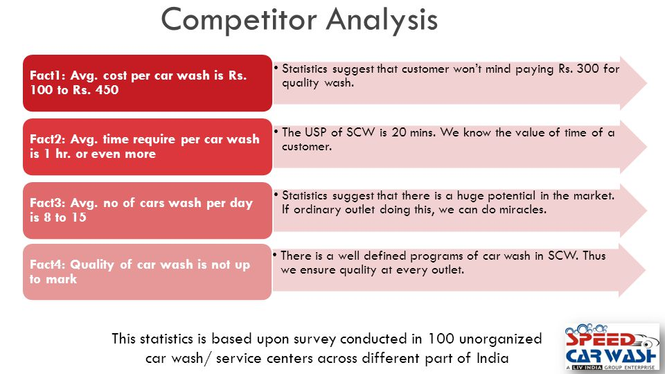 Competitor Analysis Statistics suggest that customer won't mind paying Rs. 300 for quality wash. Fact1: Avg. cost per car wash is Rs. 100 to Rs. 450 T