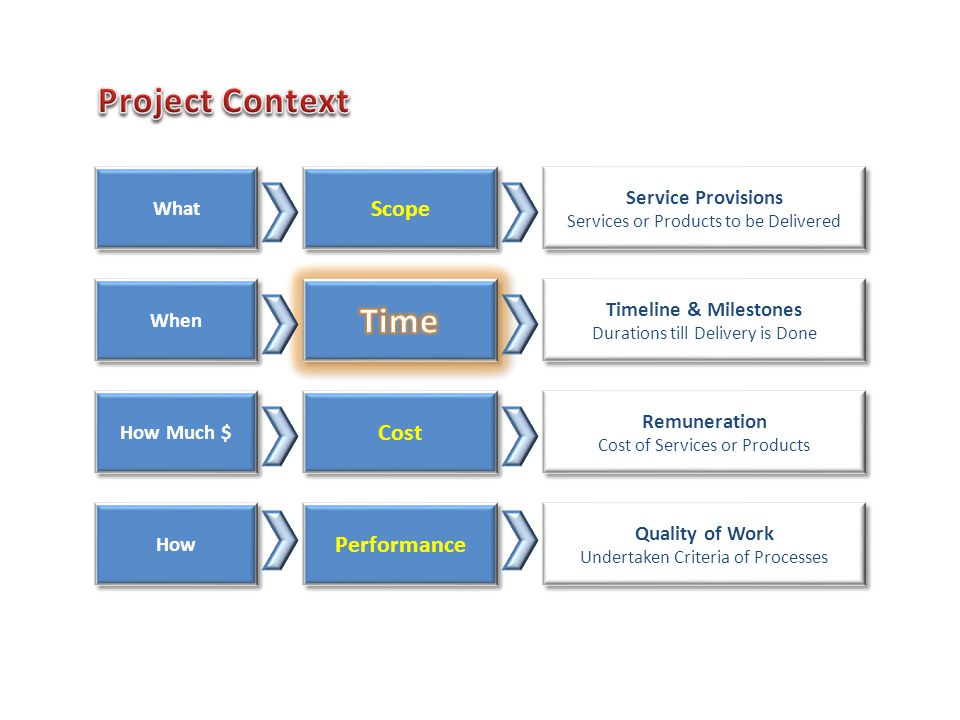 Scope Cost Performance Service Provisions Services or Products to be Delivered Service Provisions Services or Products to be Delivered Timeline & Milestones Durations till Delivery is Done Timeline & Milestones Durations till Delivery is Done Remuneration Cost of Services or Products Remuneration Cost of Services or Products Quality of Work Undertaken Criteria of Processes Quality of Work Undertaken Criteria of Processes What When How Much $ How