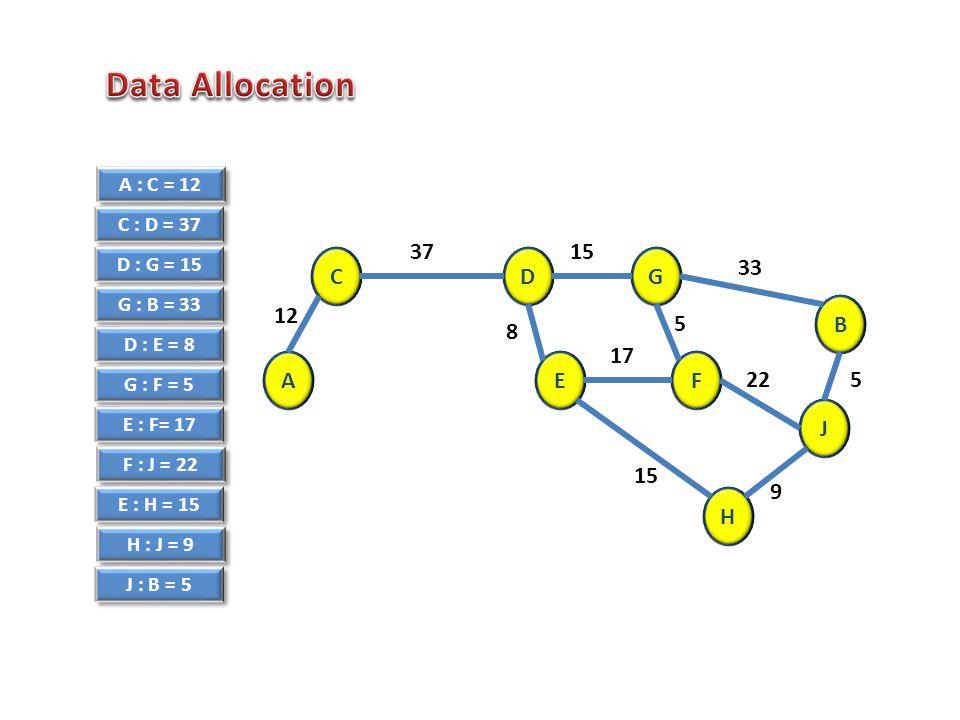 A : C = 12 C : D = 37 D : E = 8 D : G = 15 E : F= 17 G : F = 5 G : B = 33 F : J = 22 E : H = 15 H : J = 9 J : B = 5 E B A GDC H F J 12 3715 33 17 8 5 9 15 522