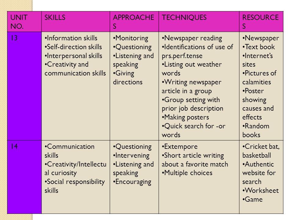 UNIT NO. SKILLSAPPROACHE S TECHNIQUESRESOURCE S 13 Information skills Self-direction skills Interpersonal skills Creativity and communication skills M