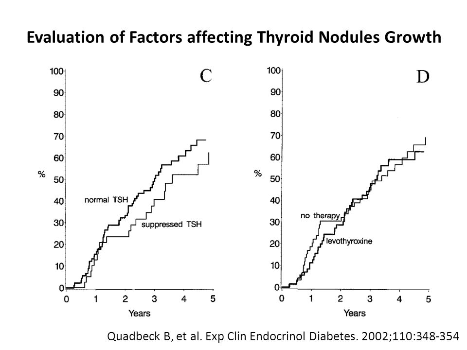 Evaluation of Factors affecting Thyroid Nodules Growth Quadbeck B, et al.