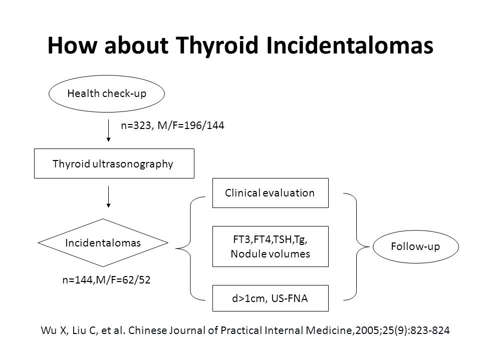 How about Thyroid Incidentalomas Health check-up Thyroid ultrasonography Incidentalomas Clinical evaluation d>1cm, US-FNA FT3,FT4,TSH,Tg, Nodule volumes Follow-up n=323, M/F=196/144 n=144,M/F=62/52 Wu X, Liu C, et al.