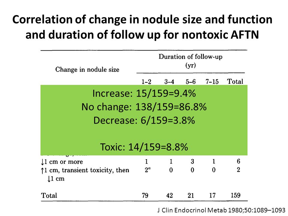 Correlation of change in nodule size and function and duration of follow up for nontoxic AFTN J Clin Endocrinol Metab 1980;50:1089–1093 Increase: 15/159=9.4% No change: 138/159=86.8% Decrease: 6/159=3.8% Toxic: 14/159=8.8%