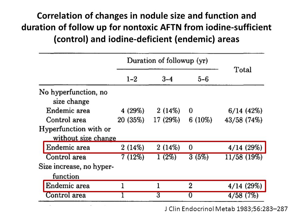 Correlation of changes in nodule size and function and duration of follow up for nontoxic AFTN from iodine-sufficient (control) and iodine-deficient (endemic) areas J Clin Endocrinol Metab 1983;56:283–287