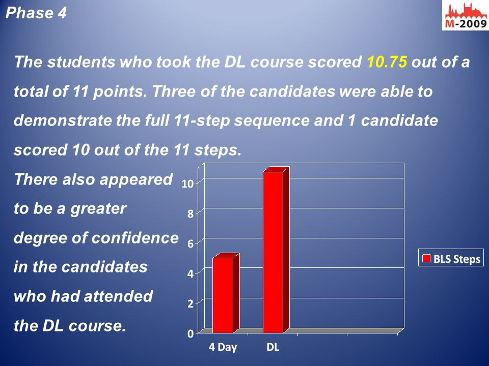Phase 4 The students who took the DL course scored 10.75 out of a total of 11 points. Three of the candidates were able to demonstrate the full 11-ste