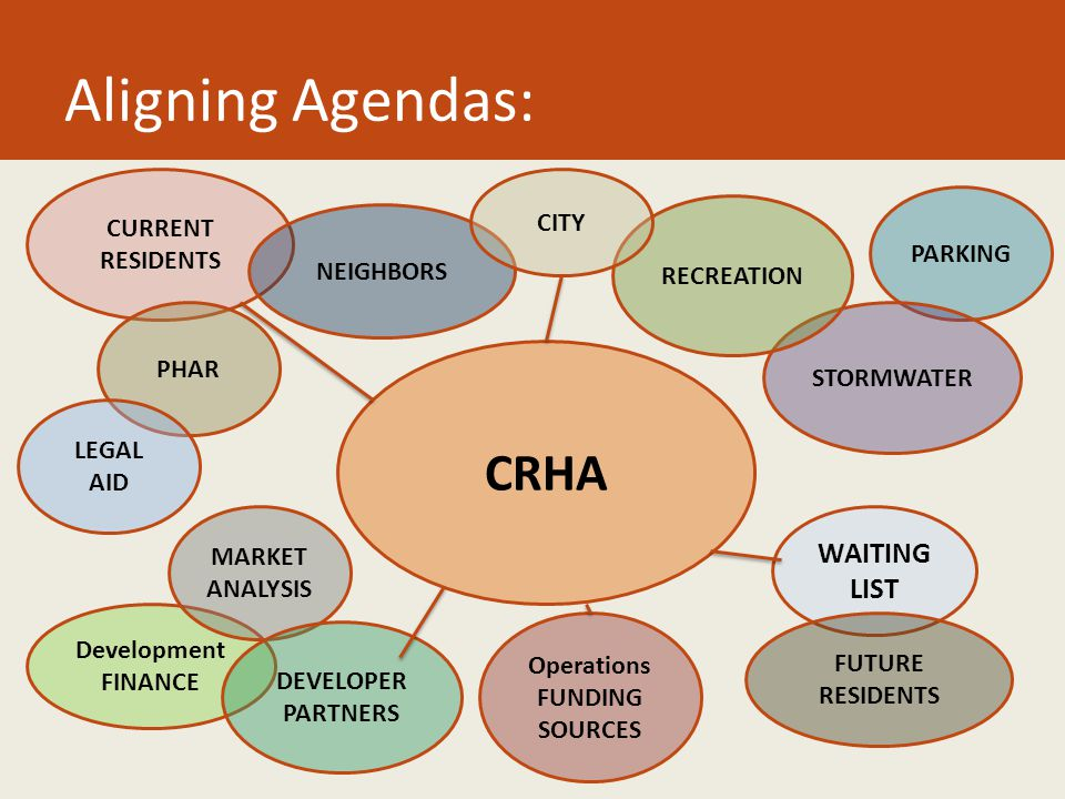 Aligning Agendas: PARKING CRHA STORMWATER WAITING LIST RECREATION CURRENT RESIDENTS NEIGHBORS PHAR LEGAL AID FUTURE RESIDENTS CITY Development FINANCE MARKET ANALYSIS DEVELOPER PARTNERS Operations FUNDING SOURCES