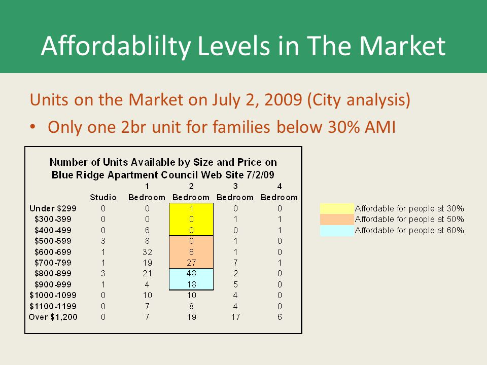 Affordablilty Levels in The Market Units on the Market on July 2, 2009 (City analysis) Only one 2br unit for families below 30% AMI