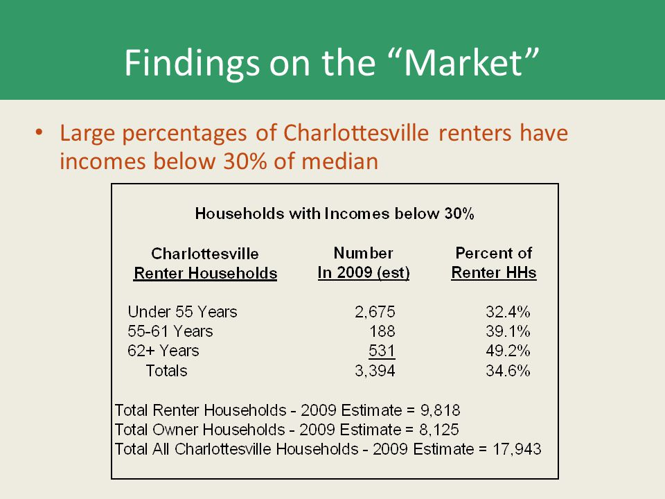 Findings on the Market Large percentages of Charlottesville renters have incomes below 30% of median