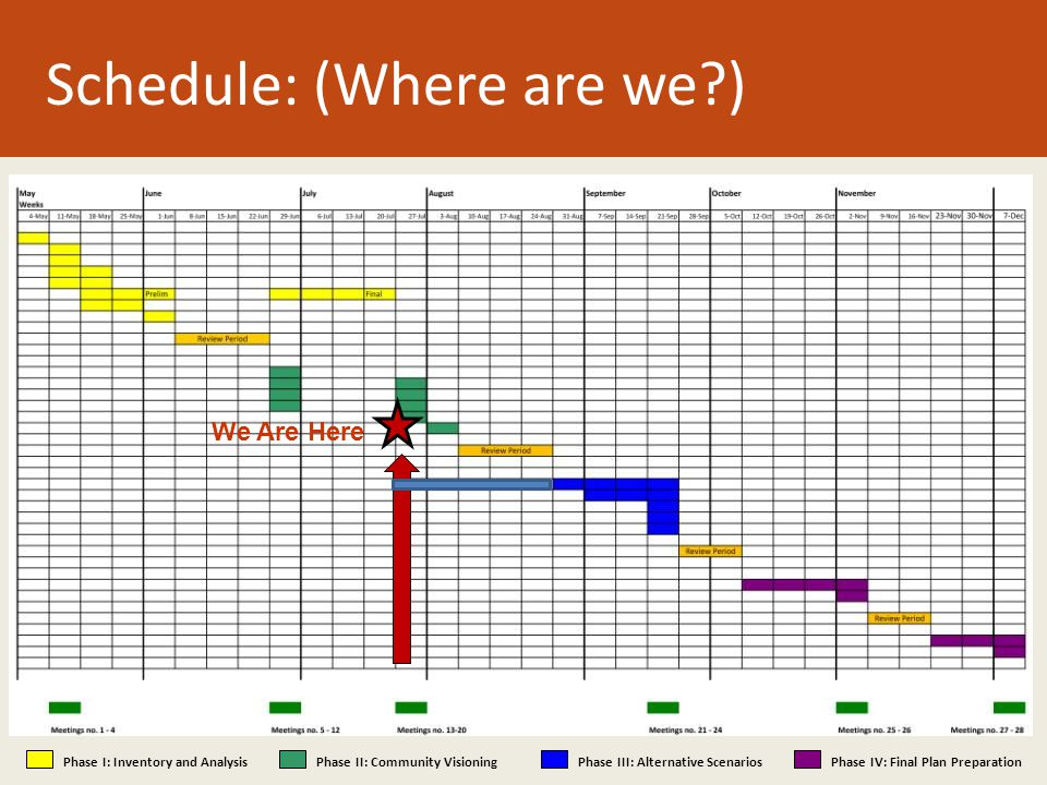 Schedule: (Where are we ) Phase I: Inventory and AnalysisPhase II: Community VisioningPhase III: Alternative ScenariosPhase IV: Final Plan Preparation We Are Here