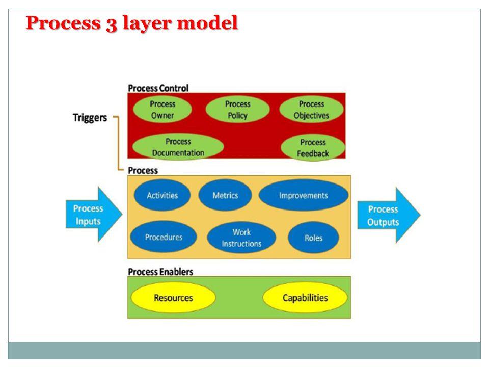 Process 3 layer model