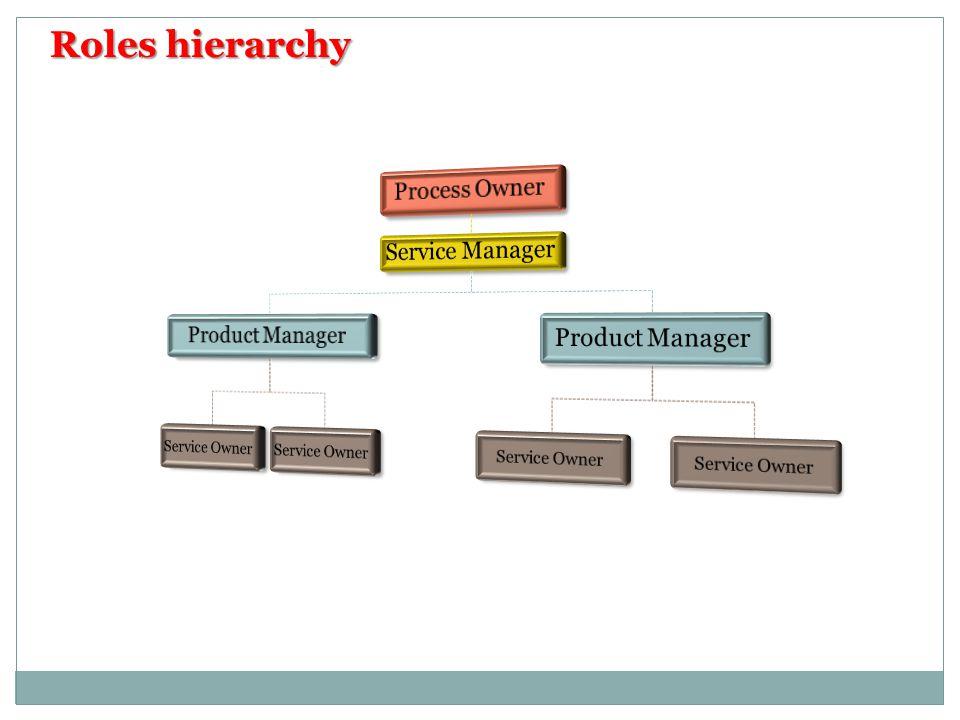 Roles hierarchy