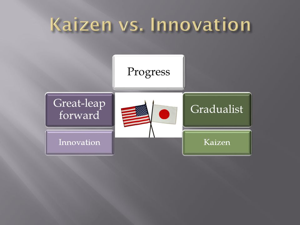 Great-leap forward GradualistProgress InnovationKaizen