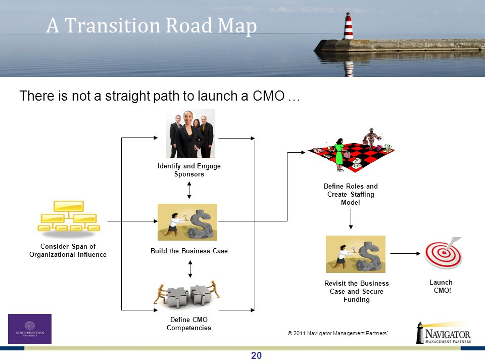 20 A Transition Road Map Consider Span of Organizational Influence Identify and Engage Sponsors Build the Business Case Define CMO Competencies Define Roles and Create Staffing Model Revisit the Business Case and Secure Funding Launch CMO.