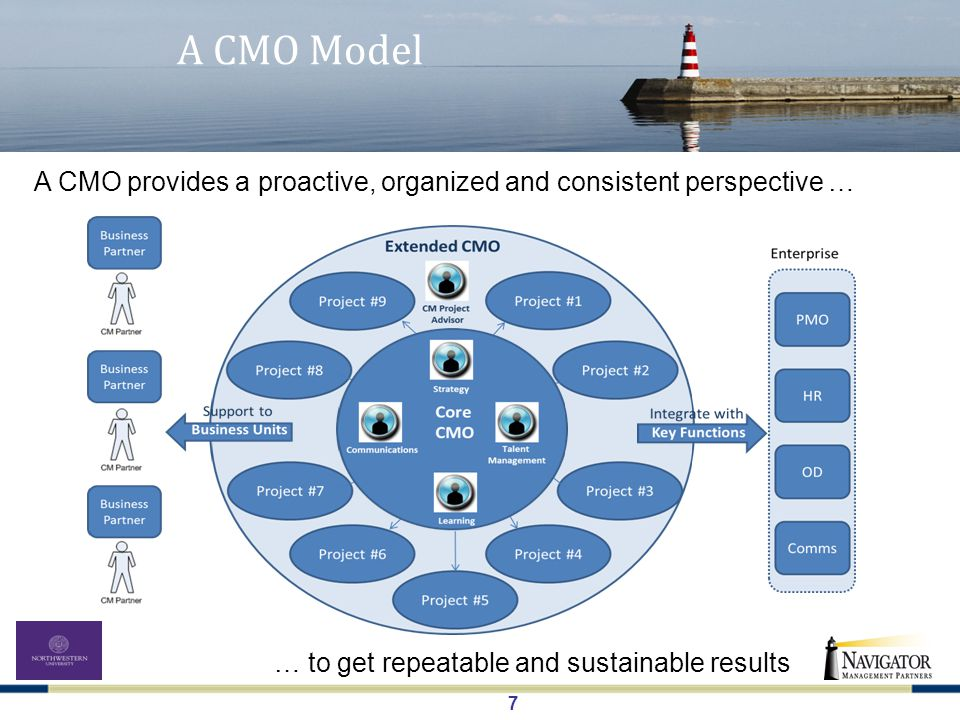 8 CMO Roles The Change Management Office may contain a variety of roles … Role CMO Funded Business Funded Change Management Strategist Communications Strategist Learning Lead Talent Management Lead CM Project Advisor Business Unit CM Partner Strategy Communications Talent Management Learning CM Project Advisor