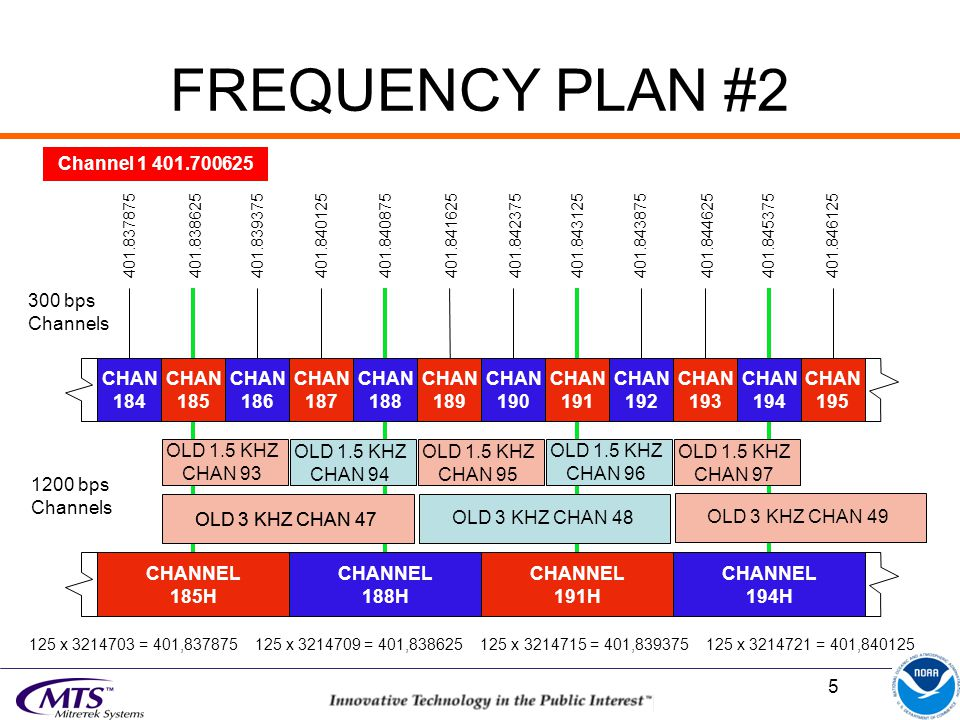 5 FREQUENCY PLAN #2 CHAN 184 CHAN 185 CHANNEL 185H CHANNEL 188H CHAN 187 CHAN 189 CHAN 186 CHAN 188 CHAN 191 CHAN 190 CHAN 193 CHAN 192 CHAN 195 CHAN 194 CHANNEL 191H CHANNEL 194H 401.837875 401.838625401.839375 401.840125401.840875 401.841625401.842375401.843125401.843875401.844625401.845375401.846125 300 bps Channels 1200 bps Channels OLD 1.5 KHZ CHAN 93 OLD 1.5 KHZ CHAN 94 OLD 1.5 KHZ CHAN 95 OLD 1.5 KHZ CHAN 96 OLD 1.5 KHZ CHAN 97 Channel 1 401.700625 125 x 3214703 = 401,837875 125 x 3214709 = 401,838625 125 x 3214715 = 401,839375 125 x 3214721 = 401,840125 OLD 3 KHZ CHAN 47 OLD 3 KHZ CHAN 48 OLD 3 KHZ CHAN 49