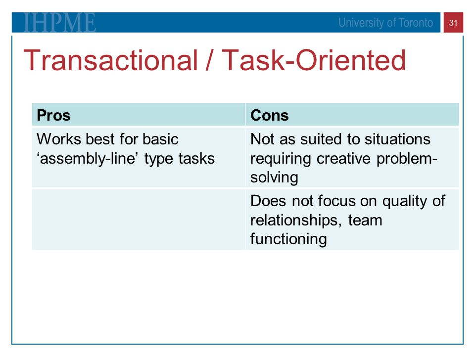 31 Transactional / Task-Oriented ProsCons Works best for basic 'assembly-line' type tasks Not as suited to situations requiring creative problem- solv