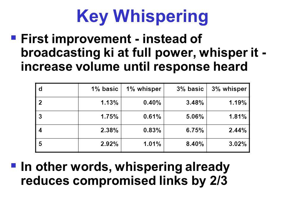 Key Whispering  First improvement - instead of broadcasting ki at full power, whisper it - increase volume until response heard  In other words, whispering already reduces compromised links by 2/3 d1% basic1% whisper3% basic3% whisper 21.13%0.40%3.48%1.19% 31.75%0.61%5.06%1.81% 42.38%0.83%6.75%2.44% 52.92%1.01%8.40%3.02%