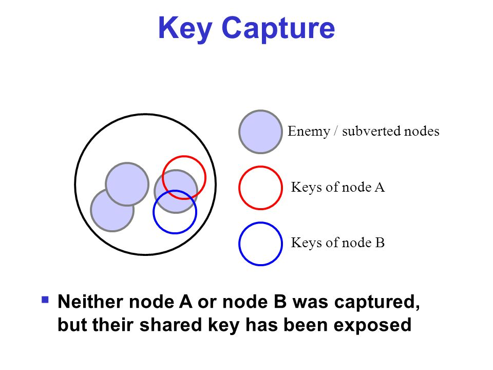 Key Capture Enemy / subverted nodes  Neither node A or node B was captured, but their shared key has been exposed Keys of node A Keys of node B