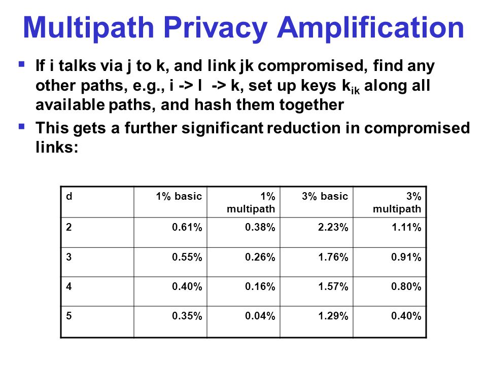 Multipath Privacy Amplification  If i talks via j to k, and link jk compromised, find any other paths, e.g., i -> l -> k, set up keys k ik along all available paths, and hash them together  This gets a further significant reduction in compromised links: d1% basic1% multipath 3% basic3% multipath 20.61%0.38%2.23%1.11% 30.55%0.26%1.76%0.91% 40.40%0.16%1.57%0.80% 50.35%0.04%1.29%0.40%