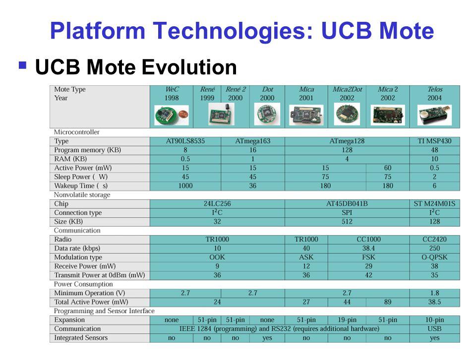 Platform Technologies: UCB Mote  UCB Mote Evolution