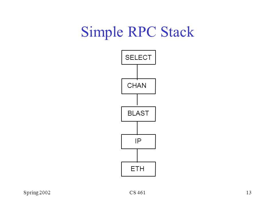 Spring 2002CS 46113 Simple RPC Stack BLAST ETH IP SELECT CHAN