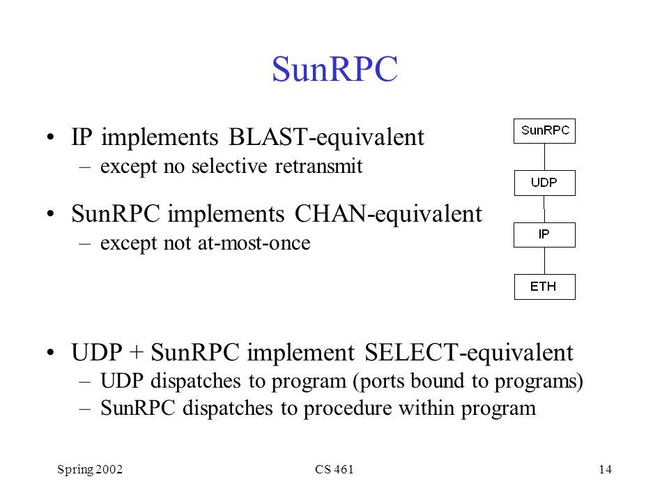 Spring 2002CS 46114 SunRPC IP implements BLAST-equivalent –except no selective retransmit SunRPC implements CHAN-equivalent –except not at-most-once UDP + SunRPC implement SELECT-equivalent –UDP dispatches to program (ports bound to programs) –SunRPC dispatches to procedure within program