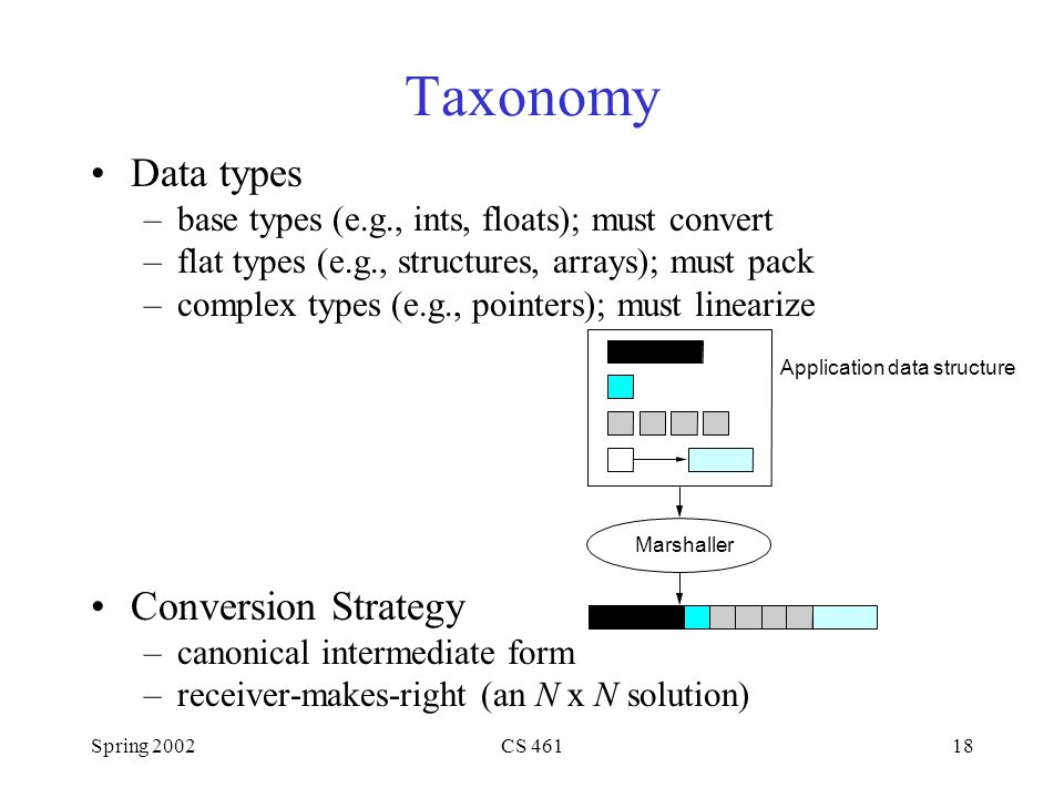 Spring 2002CS 46118 Taxonomy Data types –base types (e.g., ints, floats); must convert –flat types (e.g., structures, arrays); must pack –complex types (e.g., pointers); must linearize Conversion Strategy –canonical intermediate form –receiver-makes-right (an N x N solution) Marshaller Application data structure