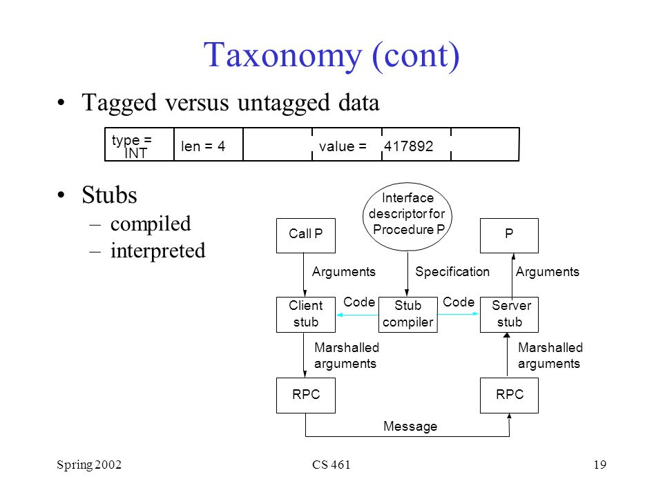 Spring 2002CS 46119 Taxonomy (cont) Tagged versus untagged data Stubs –compiled –interpreted type = INT len = 4value =417892 Call P Client stub RPC Arguments Marshalled arguments Interface descriptor for Procedure P Stub compiler Message Specification P Server stub RPC Arguments Marshalled arguments Code