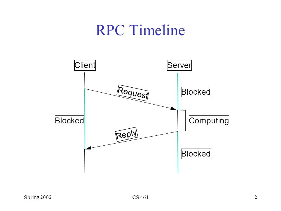 Spring 2002CS 4612 RPC Timeline ClientServer Request Reply Computing Blocked
