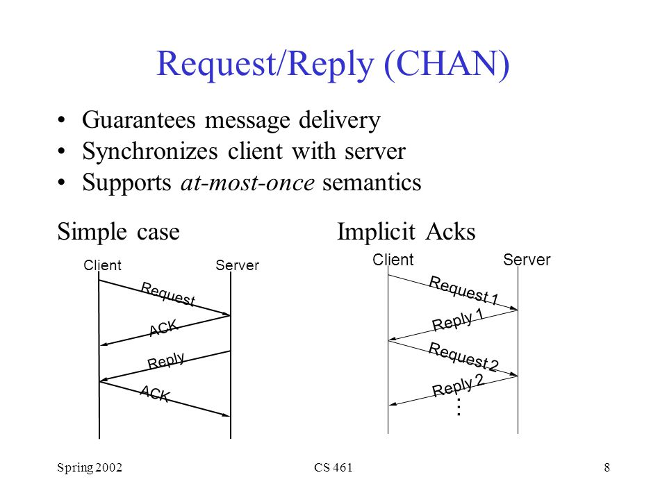 Spring 2002CS 4618 Request/Reply (CHAN) Guarantees message delivery Synchronizes client with server Supports at-most-once semantics Simple case Implicit Acks ClientServer Request ACK Reply ACK ClientServer Request 1 Request 2 Reply 2 Reply 1 …