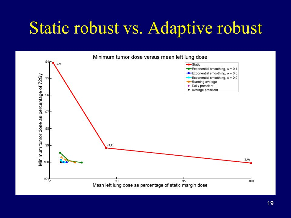 Static robust vs. Adaptive robust 19